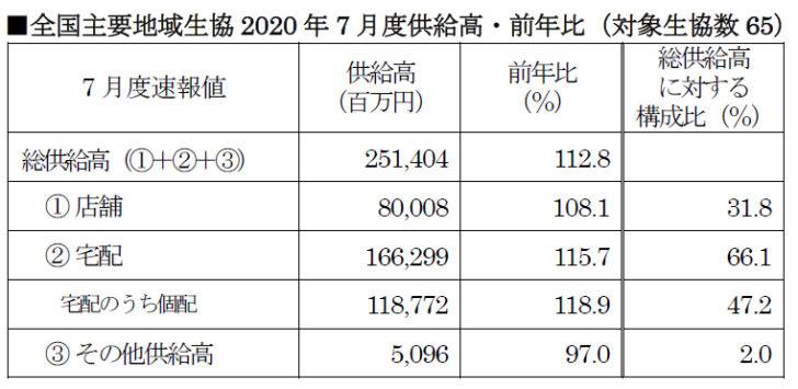 全国主要地域生協2020年7月度供給高・前年比