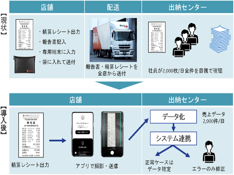 20200827marui1 - 丸井、WED/テナント精算・売上報告システムを共同開発