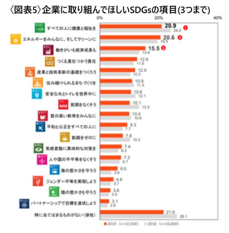 企業が取り組む「SDGs」