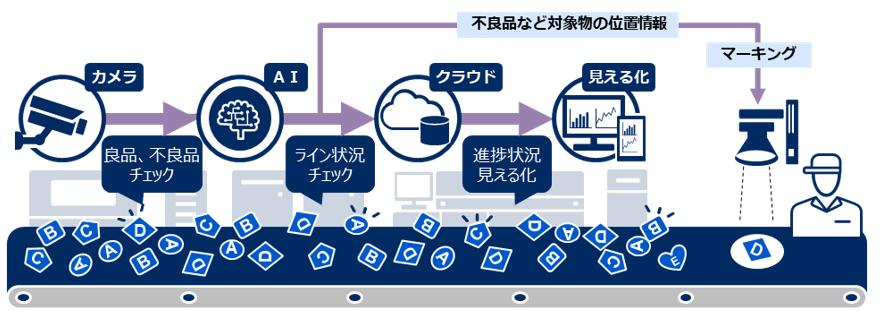 NEC AI・画像活用見える化サービス
