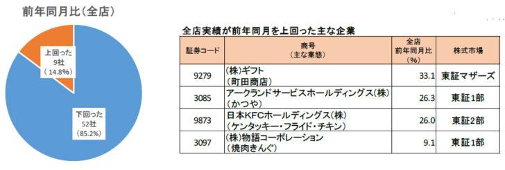 7月の全店実績が前年同月を下回ったのは52社