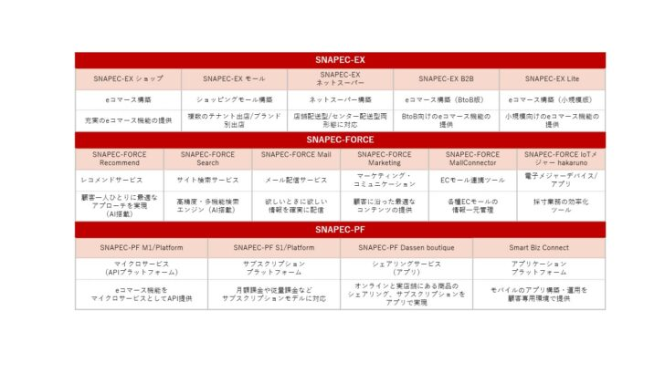 「SNAPECシリーズ」の概要・表