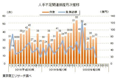 8月の「人手不足」関連倒産は33件