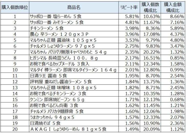 インスタント袋麺2020年6月~8月ランキング