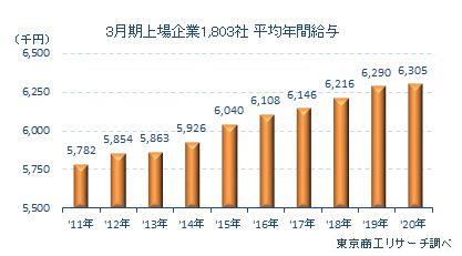 上場企業1803社の平均年間給与
