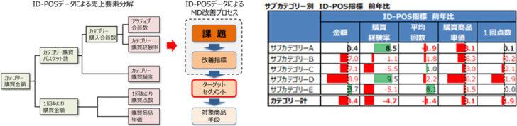 20200914pos 728x178 - ID-POSデータ基礎講座/顧客視点のMDに活用10月23日WEB開催