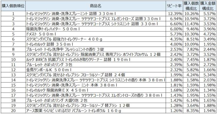 トイレ用洗剤2020年6月~8月ランキング(購入個数順)