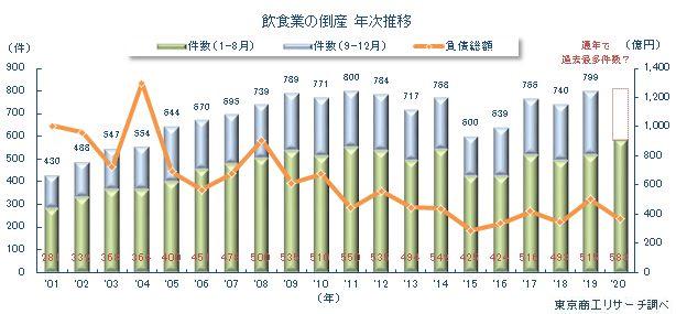 20200915tousan1 - 飲食業の倒産/1~8月583件、幅広い価格帯の業種で増加