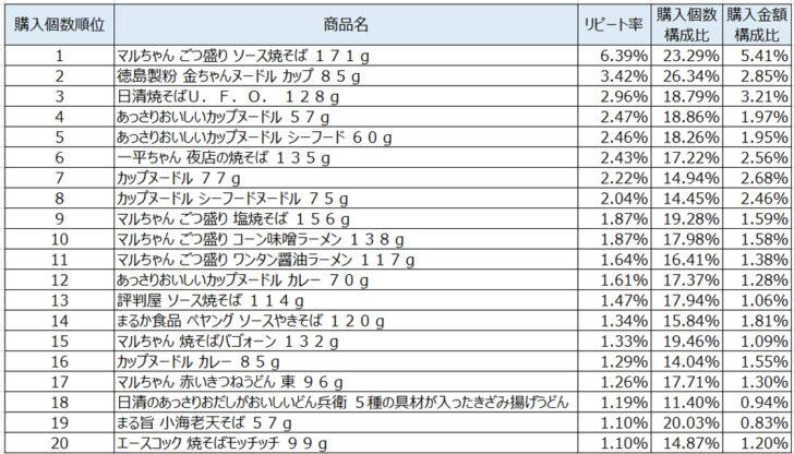 カップ麺2020年6月~8月ランキング(購入個数順)
