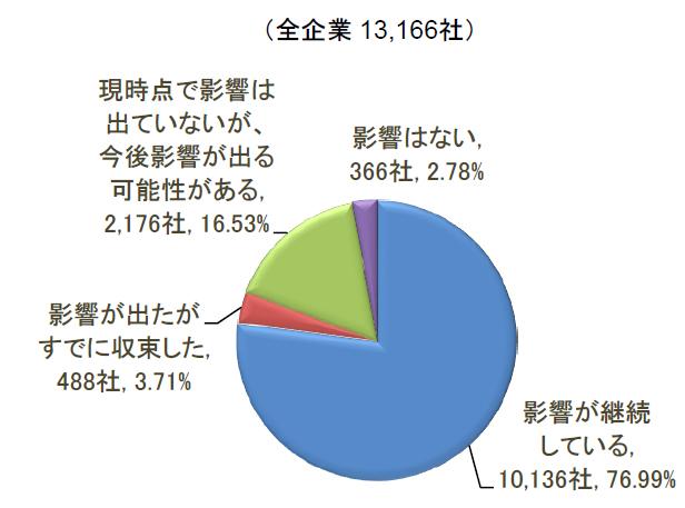 「影響が継続している」が76.9%