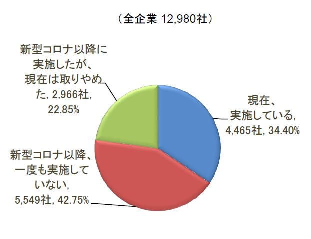 「現在も実施」34.4%
