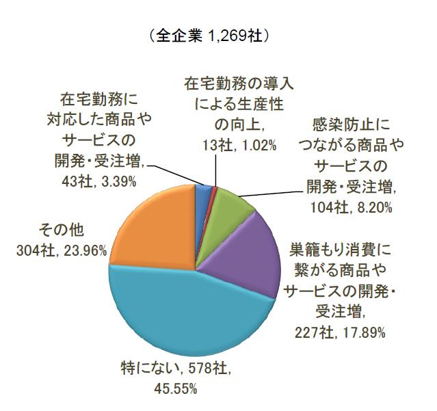 8月の増収要因