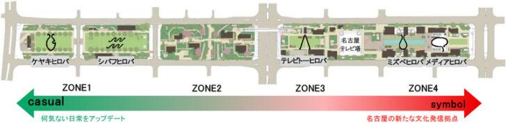 ゾーン構成