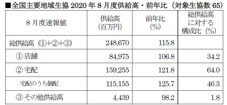 全国主要地域生協2020年8月度供給高・前年比