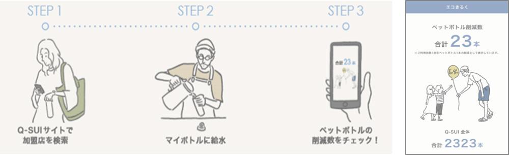 20200928qsui - 丸井/月額制給水サービスの実証実験スタート