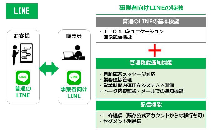 2020年5月にLINEの利用を開始