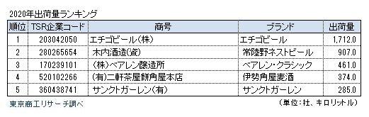 2020年1~8月の出荷量ランキング