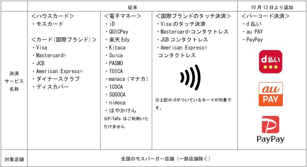 20201013mos - モスバーガー/d払い、auPAY、PayPay導入