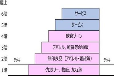 FLAPSのフロア構成(予定)