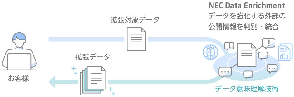 AIデータ分析