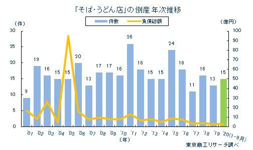 「そば・うどん店」倒産年次推移