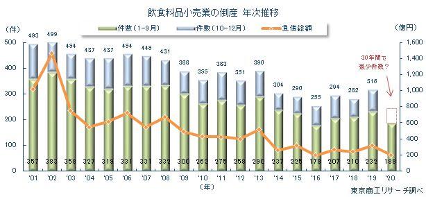 食品小売業の倒産年次推移