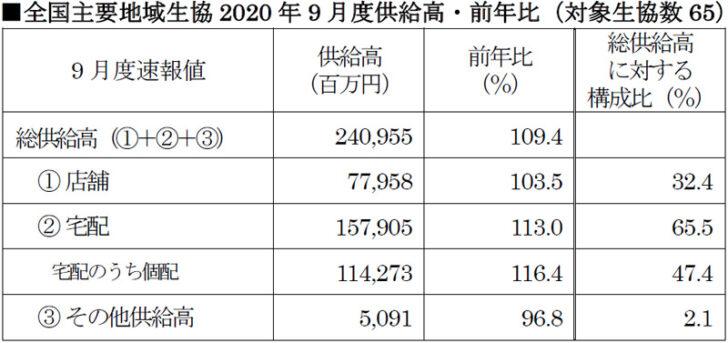 20201021coop 728x343 - 日本生協連/9月は店舗3.5%増、宅配13.0%増