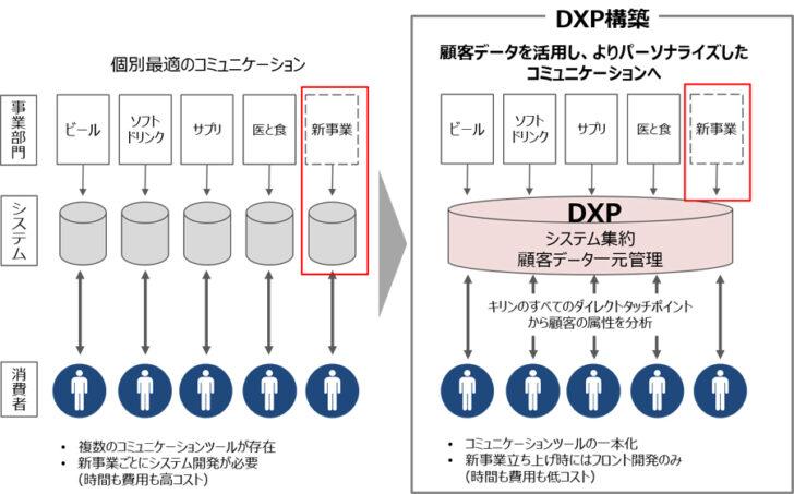 20201021kirin2 728x453 - NTT×キリン/顧客情報を活用「プラットフォーム構築」マーケティング強化