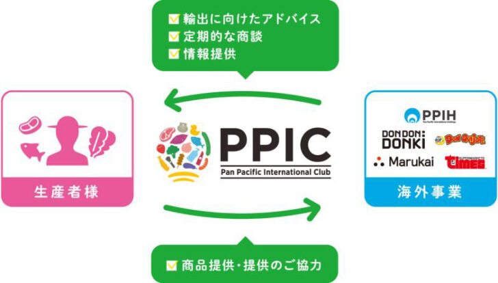 20201026ppic 728x414 - PPIH/2030年海外輸出3000億円目標、生産者と「PPIC」発足