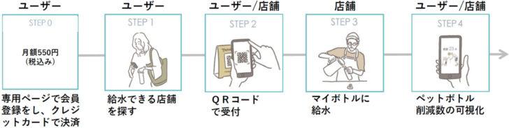 20201026qsui 728x183 - 東京駅/エキナカ商業施設で飲料水のサブスクリプション開始
