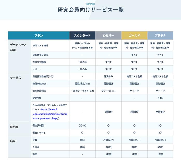 20201028funai2 - 船井総研ロジ/「物流DX研究会」会員募集、サブスク型コンサル提供