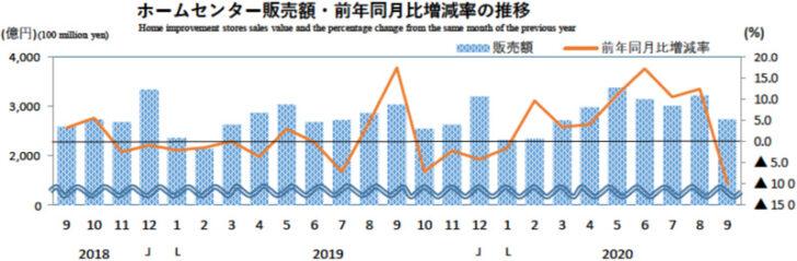 20201030hc 728x239 - ホームセンター/9月の売上高は9.9%減の2743億円(経産省調べ)