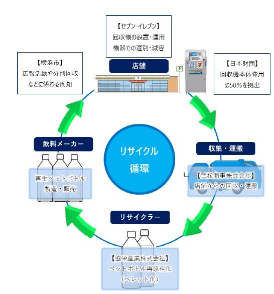 横浜市に「ペットボトル回収機」120店に新設