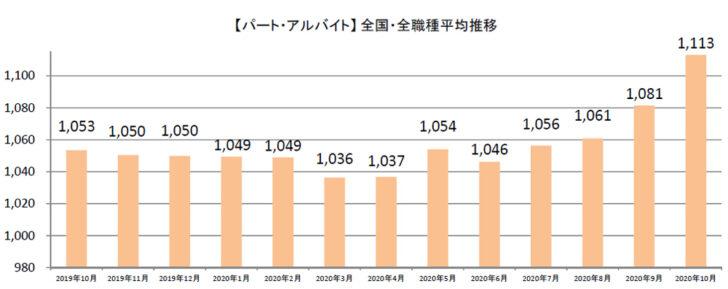 20201106syuhu1 728x289 - 主婦求人の平均時給/10月はパート・アルバイト1113円、派遣1296円