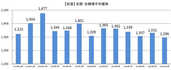 20201106syuhu2 728x299 - 主婦求人の平均時給/10月はパート・アルバイト1113円、派遣1296円