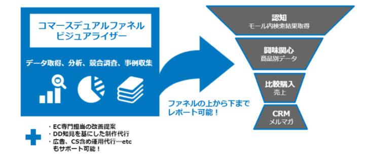 20201110dentu1 728x307 - 電通/ECモール分析ソリューション、楽天市場・Yahoo!ショッピングに対応