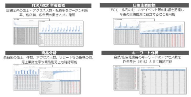 20201110dentu2 728x372 - 電通/ECモール分析ソリューション、楽天市場・Yahoo!ショッピングに対応