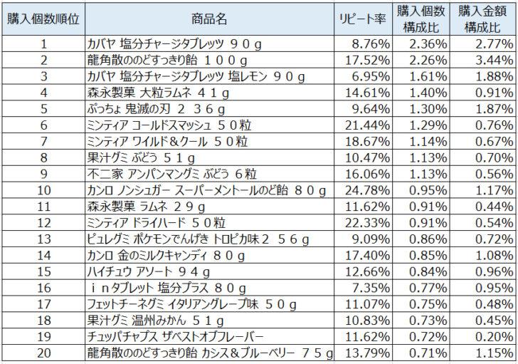 キャンディ・キャラメル2020年8月~10月ランキング(購入個数順)