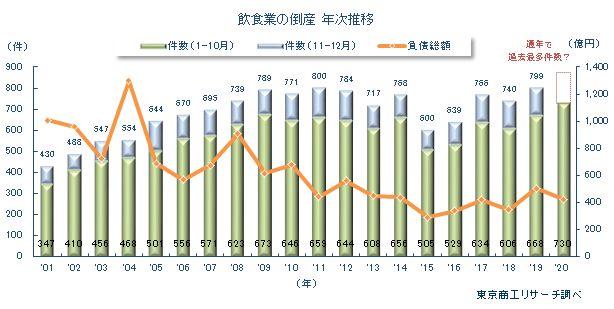 20201112tosho1 - 飲食業の倒産動向/1~10月累計730件、通年で過去最多更新ペース