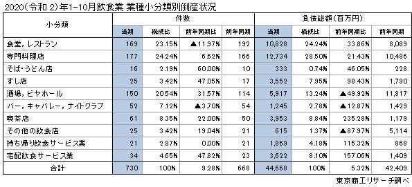 20201112tosho2 - 飲食業の倒産動向/1~10月累計730件、通年で過去最多更新ペース