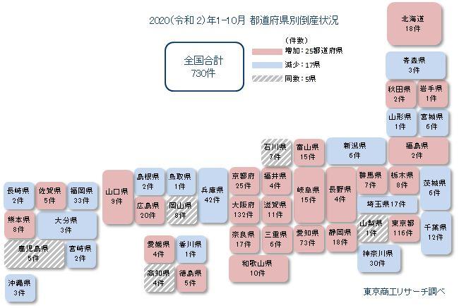20201112tosho3 - 飲食業の倒産動向/1~10月累計730件、通年で過去最多更新ペース
