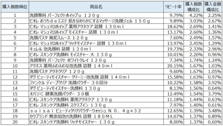 洗顔料2020年8月~10月ランキング(購入個数順)