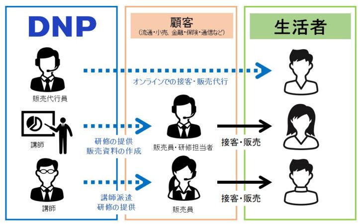 20201117dnp 728x451 - DNP/小売向け「リモート接客販売支援サービス」販売員の代行・育成、資料作成も