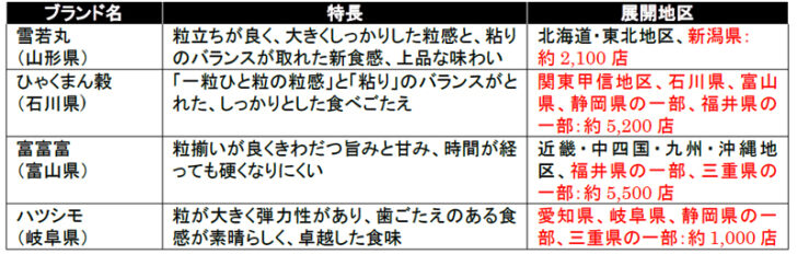 20201117lawson 728x232 - ローソン/山形、石川、富山、岐阜のブランド米使用「金しゃりおにぎり」刷新