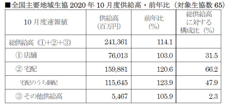 全国主要地域生協2020年10月度供給高