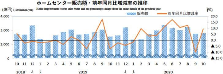 ホームセンター販売額・前年同月比増減率の推移