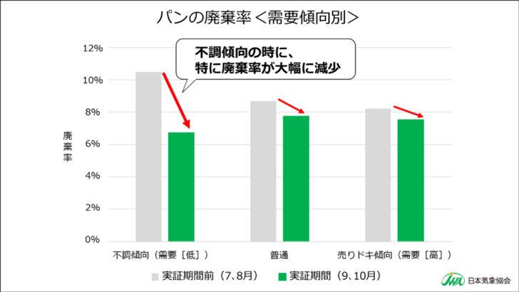 「不調傾向」のときに特に廃棄率を大幅に削減