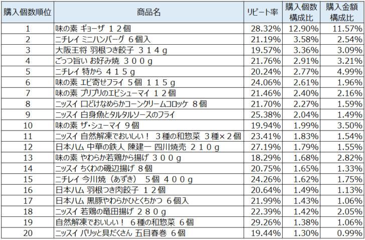冷凍調理2020年9月~11月ランキング(購入個数順)