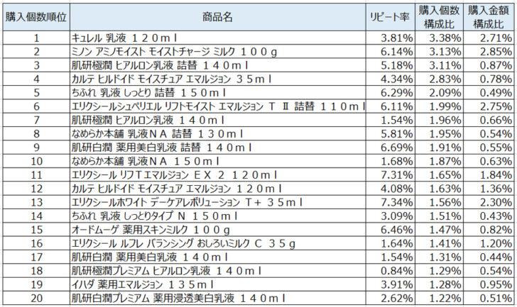 乳液2020年9月~11月ランキング(購入個数順)