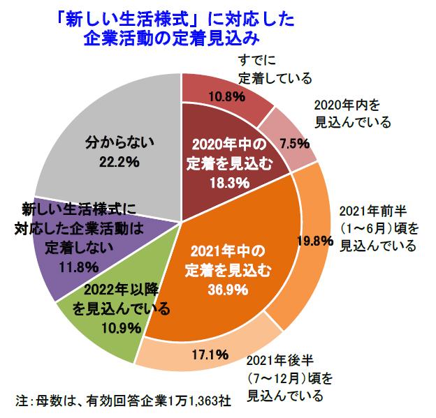 2021年中の定着を見込む企業36.9%